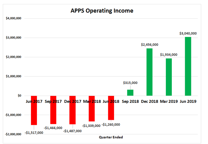 APPS income 2019-09-01
